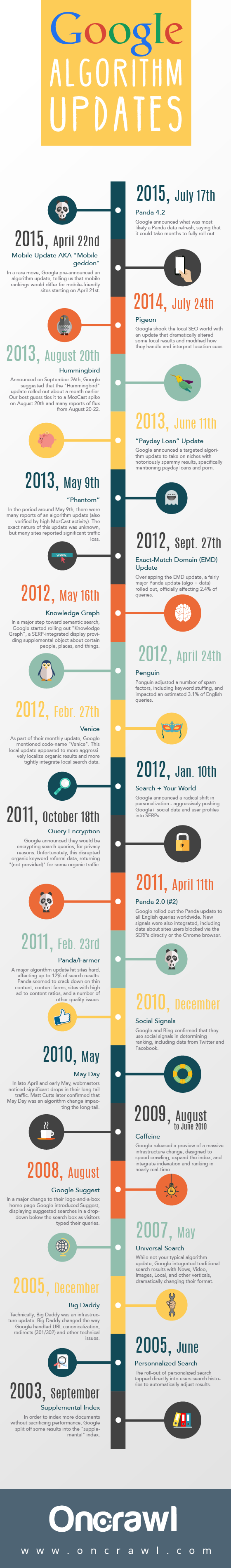 Infographic of Google's changes since 2000